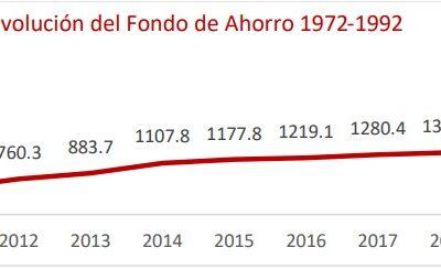 INFONAVIT devuelve mil 348 millones de pesos a pensionados de forma automática